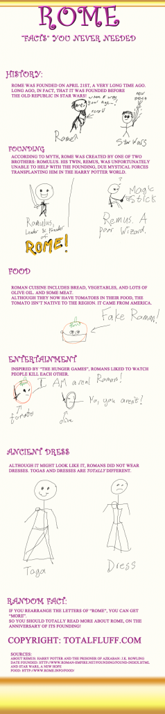 An infographic about Rome that discusses how old Rome is relative to Star Wars, how the Romans were inspired by The Hunger Games, Roman Food, and how Romulus's twin was teleported into Harry Potter World
