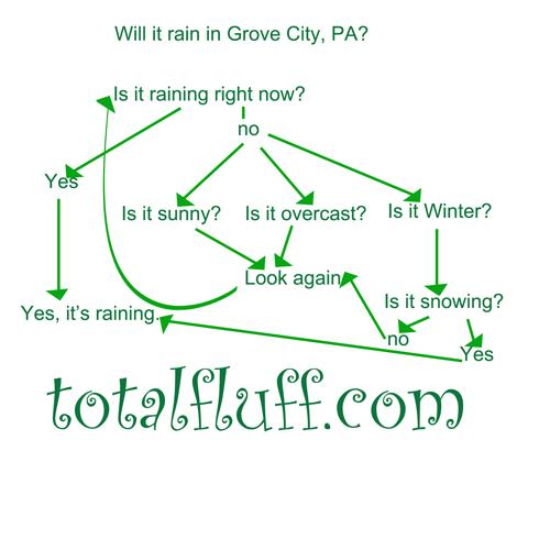 Will it rain in Grove City? Yes.
